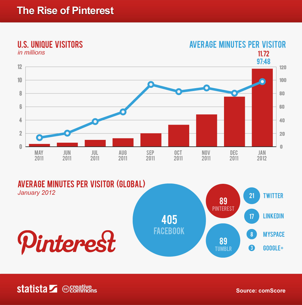 pinterest-popularity