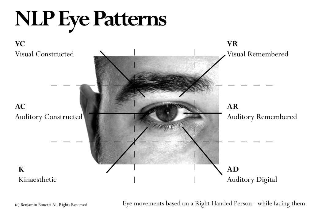 NLP_Eye_Patterns