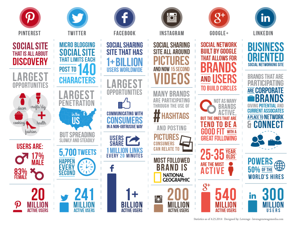 Social-Media-Comparison-Infographic-2014