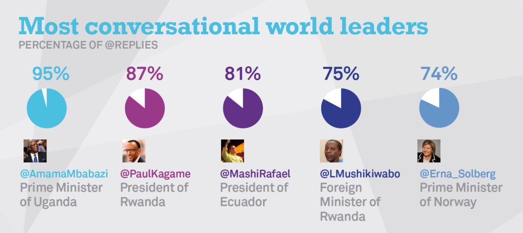 Twiplomacy-2014-Most-Conversational-World-Leaders