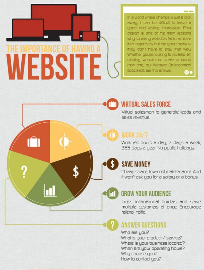 the-importance-of-having-a-website.-2